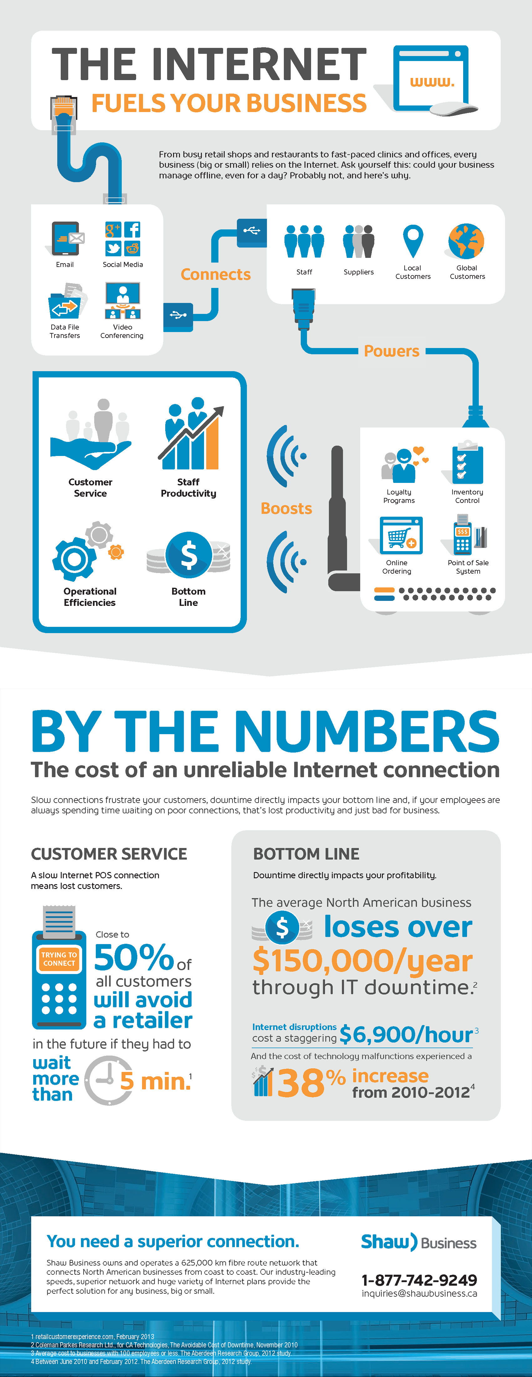 Internet fuels your business